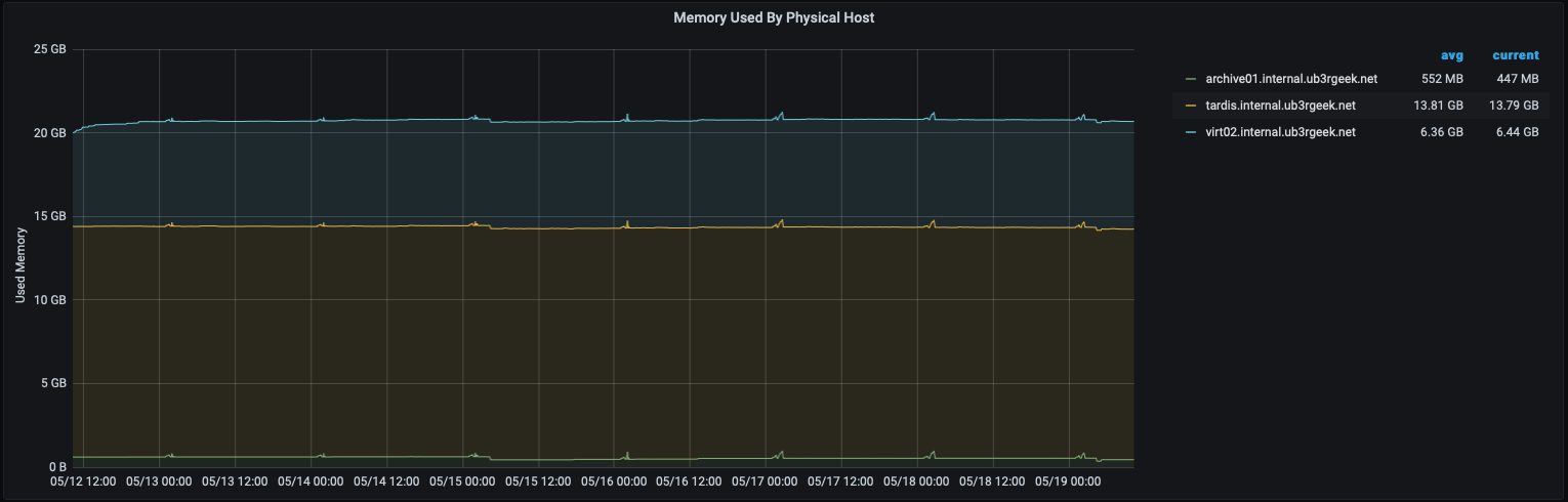 Memory usage for archive01, tardis, and virt02