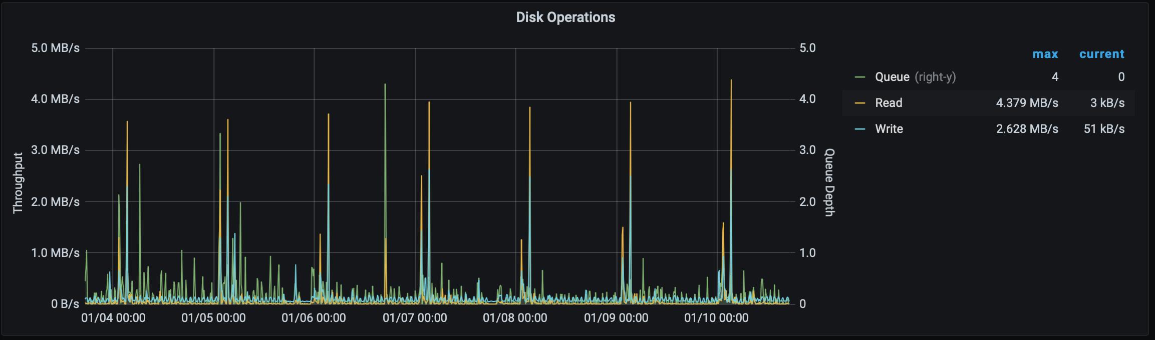 Tardis disk throughput vs queue depth