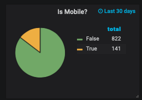 Mobile or Not?